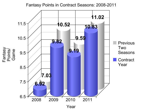 Fantasy Points in Contract Seasons