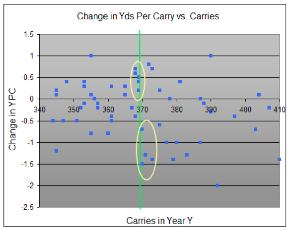 change in YPC vs. carry