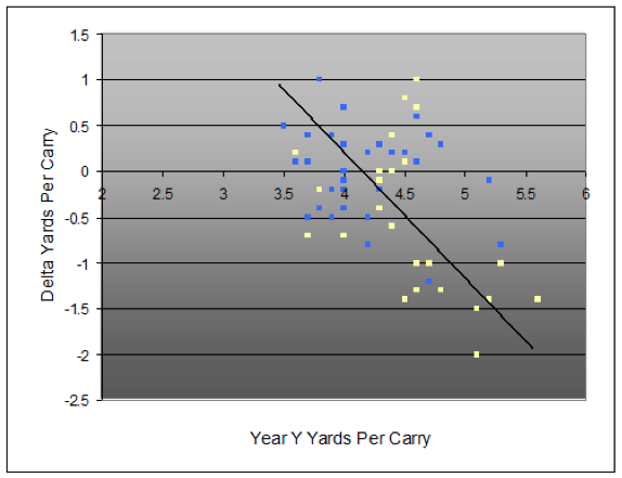 delta yards per carry