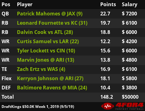 Optimal FanDuel and DraftKings Cash Lineups: Week 1 | 4for4