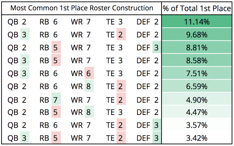 Optimal Mfl10 Roster Construction Lessons Learned In 2016 4for4