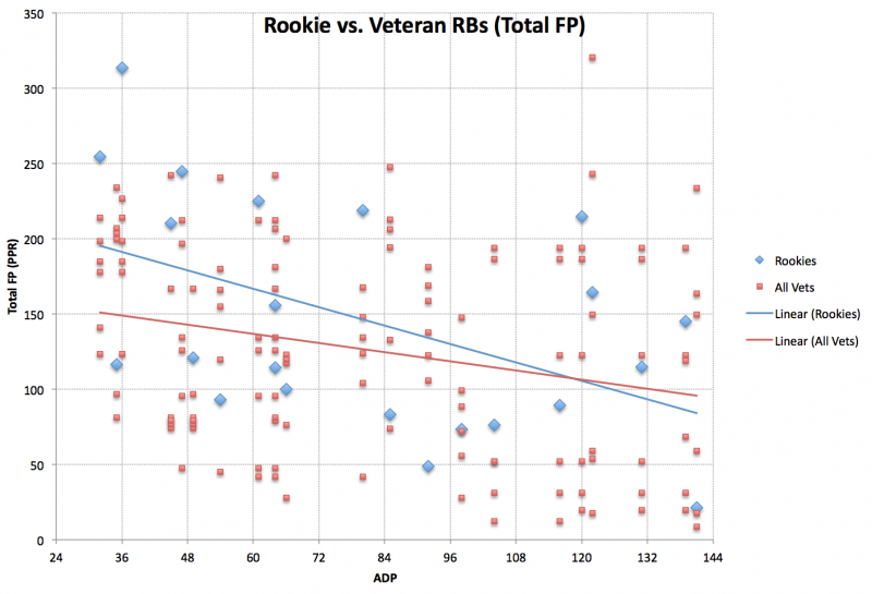 How Do Rookies Perform When Compared to Veterans with Similar ADPs